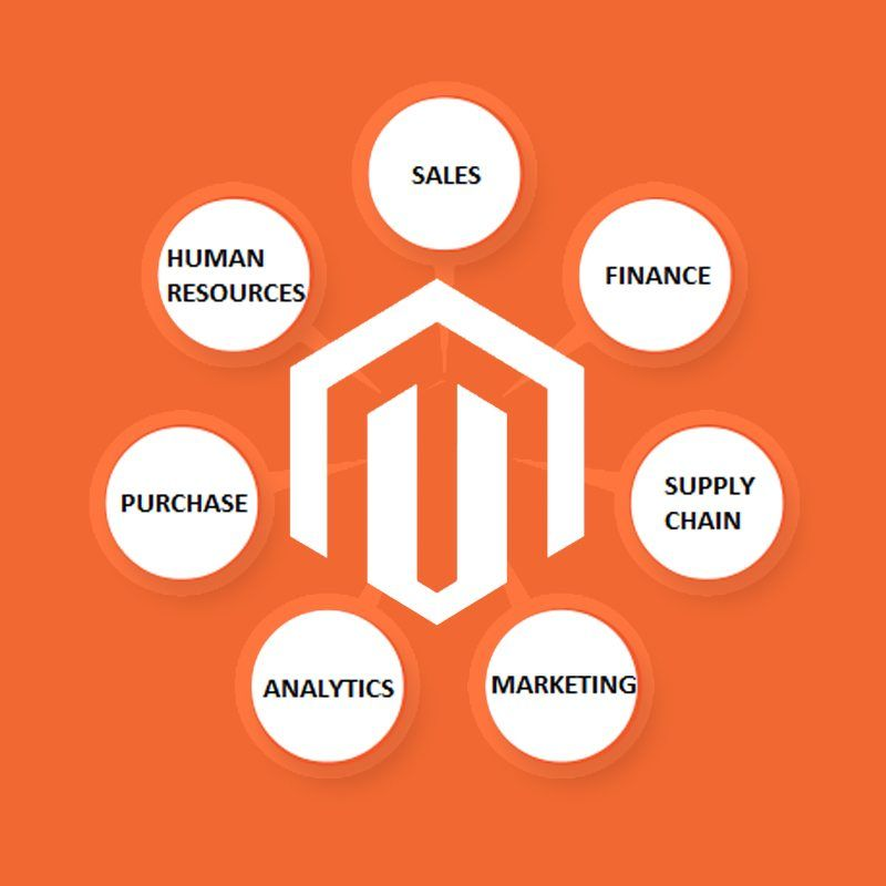 magento integration experts uk